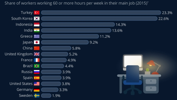 where the most workers put in a 60-hour week