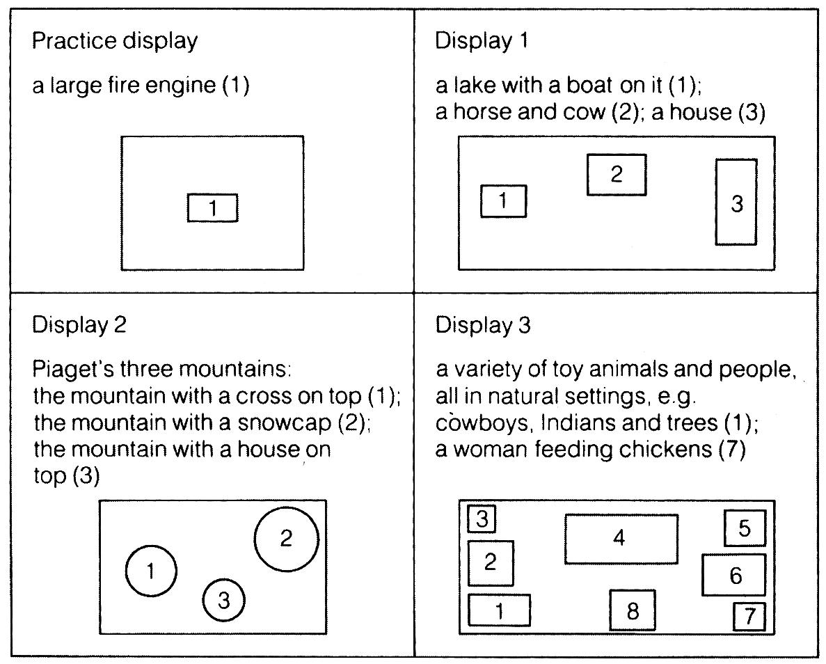 FB Borke's 4 three-dimensional displays