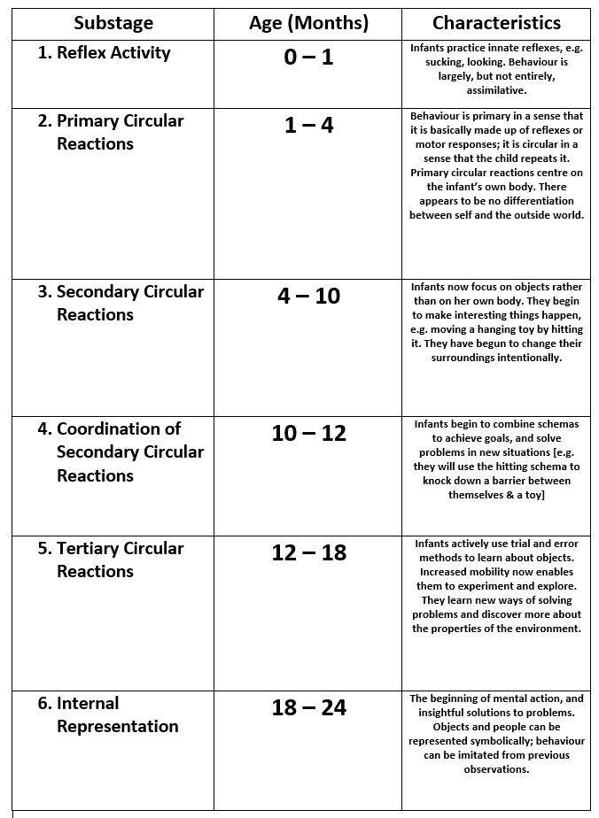 TB Sub-stages of the sensori-motor period