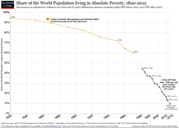 Chart of the Year - Global Poverty