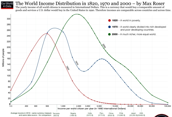 Global Income Inequality is Falling 1820 - 2000