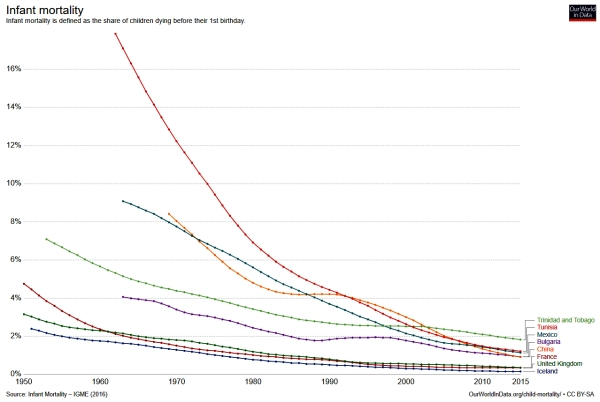 Infant Mortality 1950 - 2015