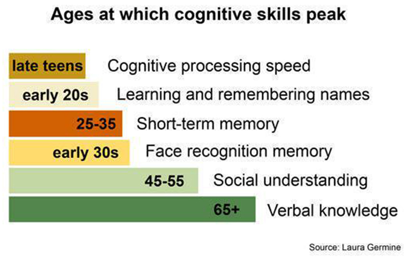 cognitivepeakchart