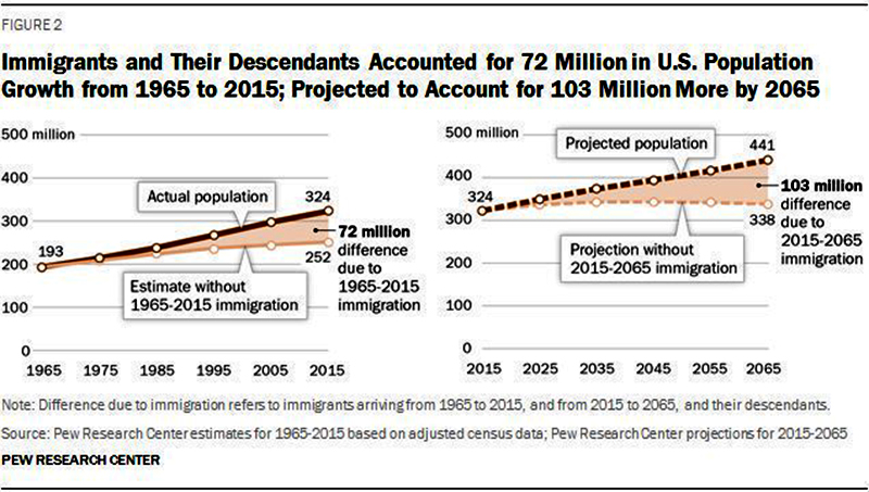 immigrationuspopulationgrowth