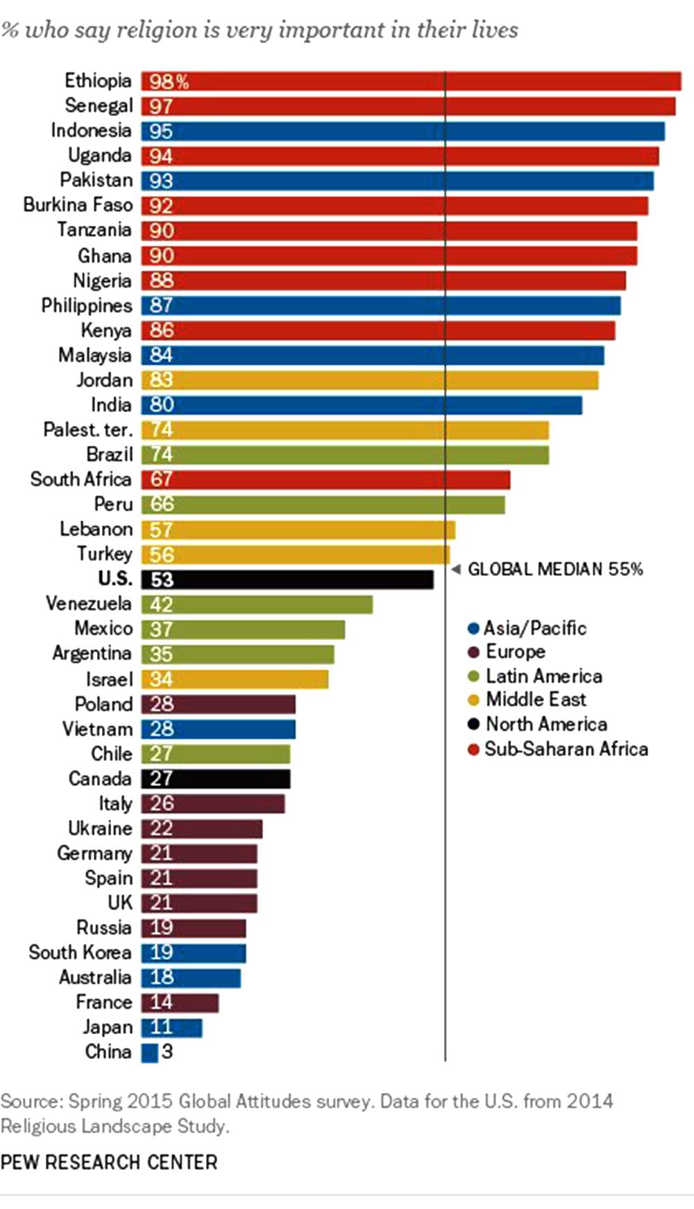 ImportanceOfReligionStatistics.jpg