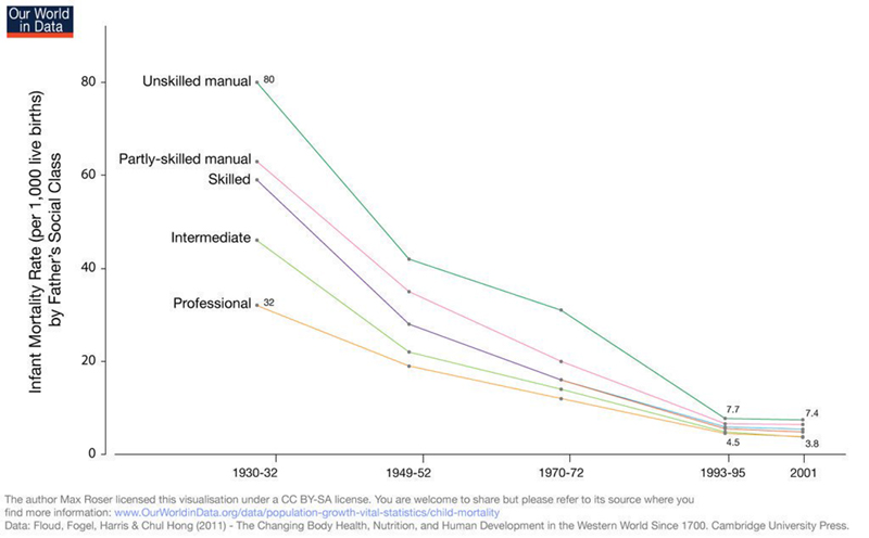 infantmortalitybyfatherssocialclass