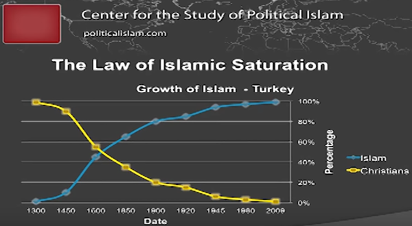 Law of Islamic Saturation.png