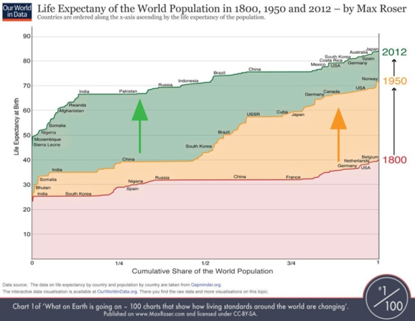 lifeexpectancyofworldpopulation