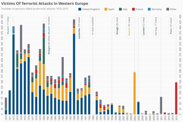 Victims of Terrorist Attacks in Western Europe.jpg