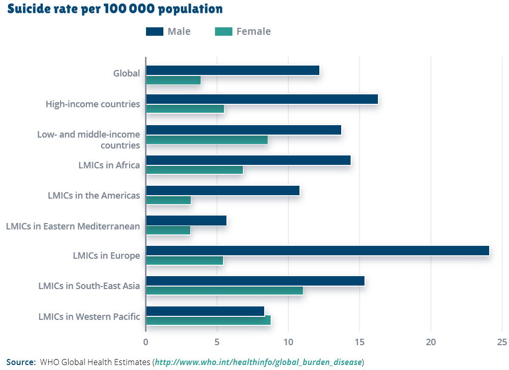 Global Suicide rate per 100 000 population