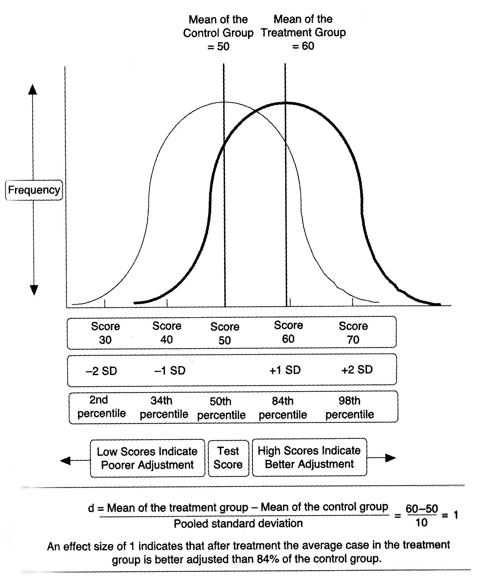 FIGURE A - EFFECT SIZES