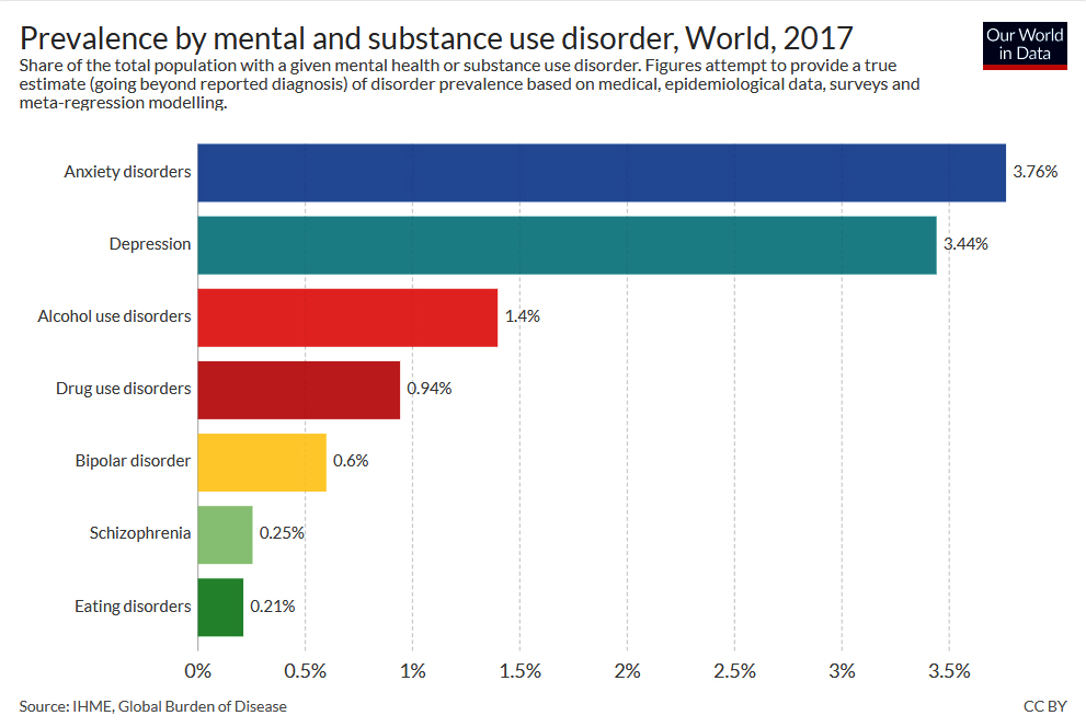 Prevalence by mental and substance use disorder 2017 - our world in data