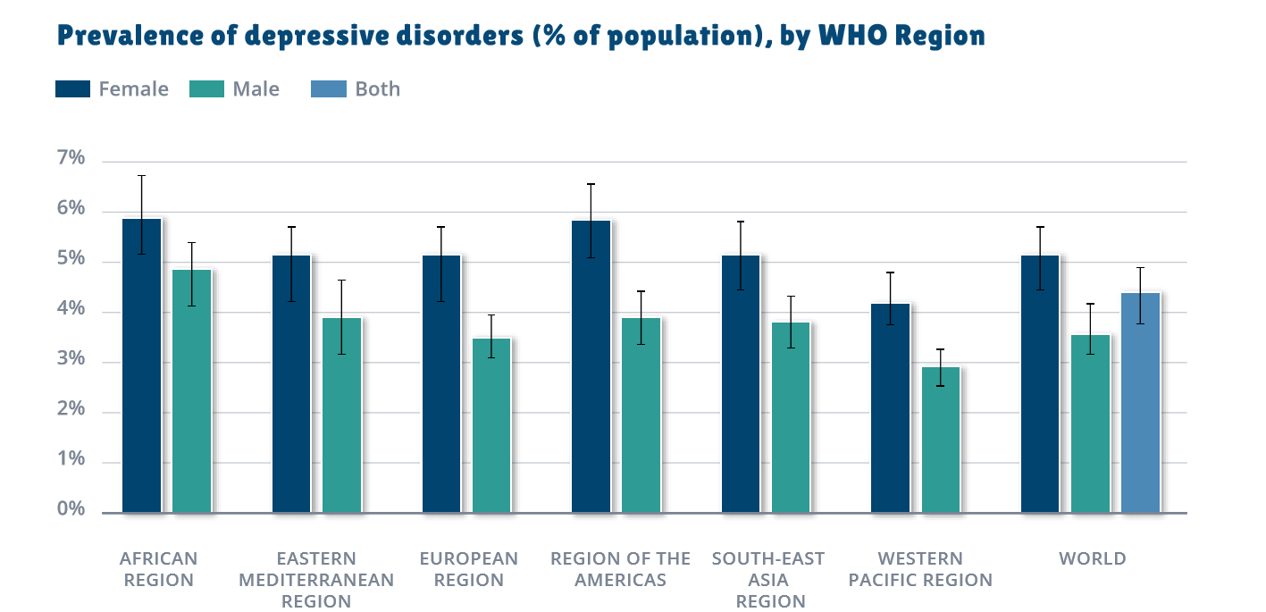 Prevalence of Depressive Disorders by WHO region
