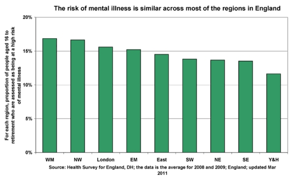 Risk of Mental Health Problems across England