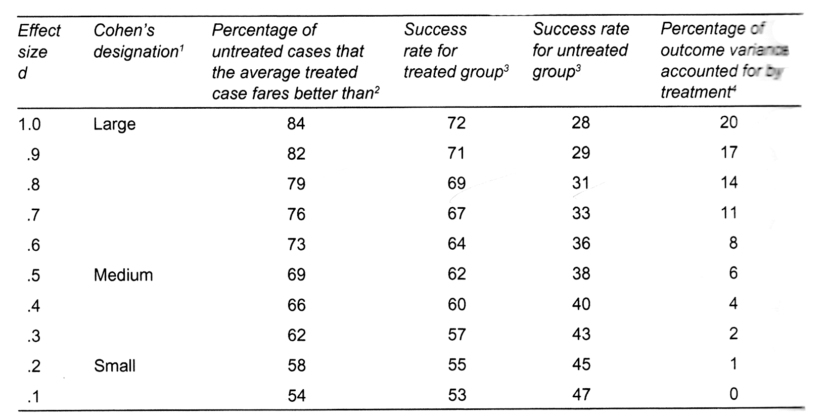 Table A - Interpretation of Effect Size