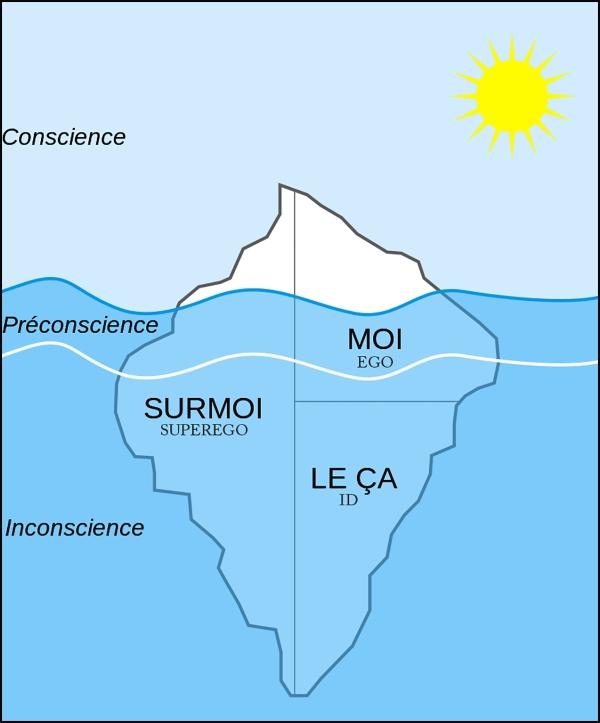 Modèle_Structurel_Id(LeCa)_Ego(Moi)_SuperEgo(Surmoi)_IcebergModel_dpurb