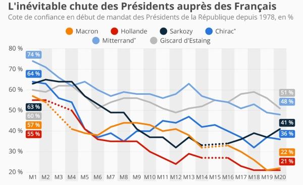 chartoftheday_13561_cote_confiance_popularite_presidents_francais_n danny d'purb dpurb com