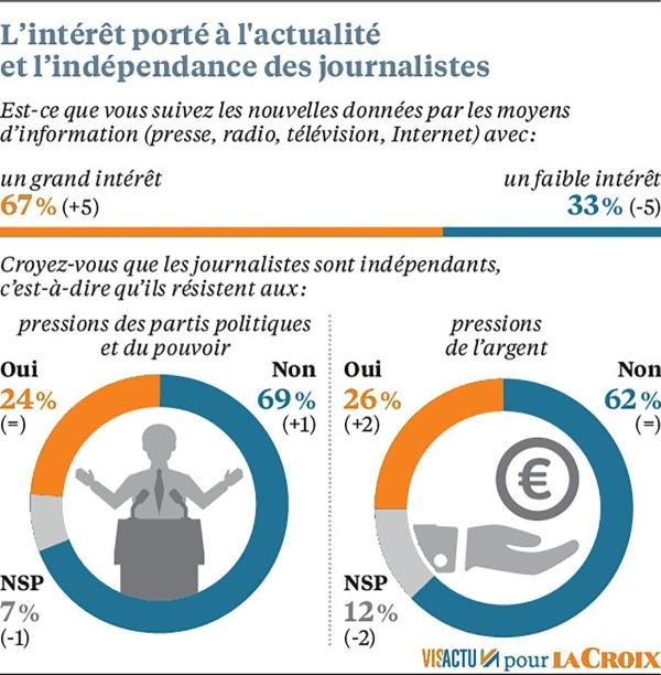 interet-independance-170119-v563471485088556165_0_579_591 indépendance des journalistes