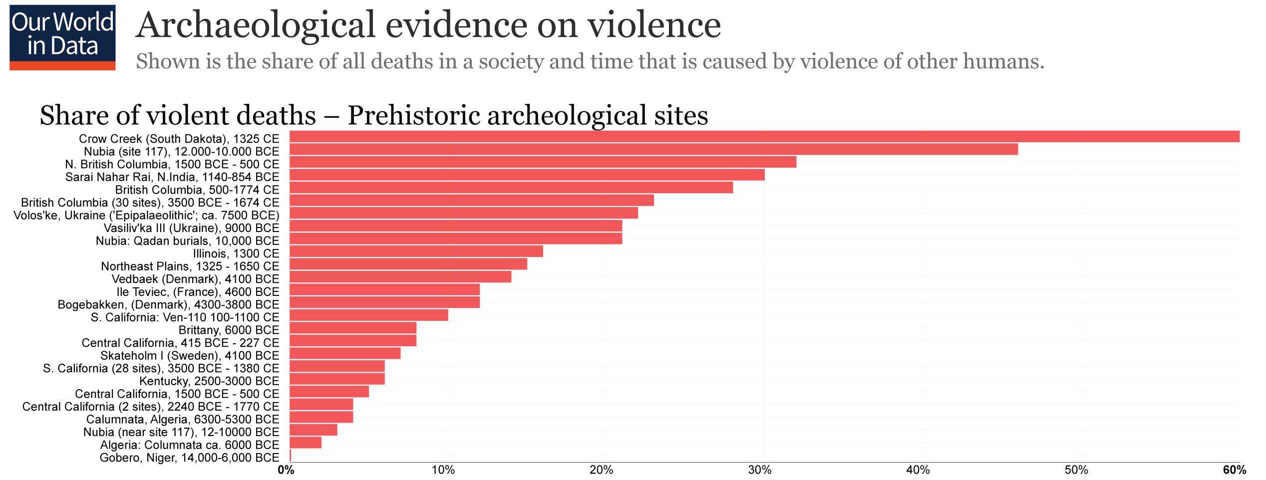 Share-of-Deaths_Archaeological-Evidence-on-Violence.png
