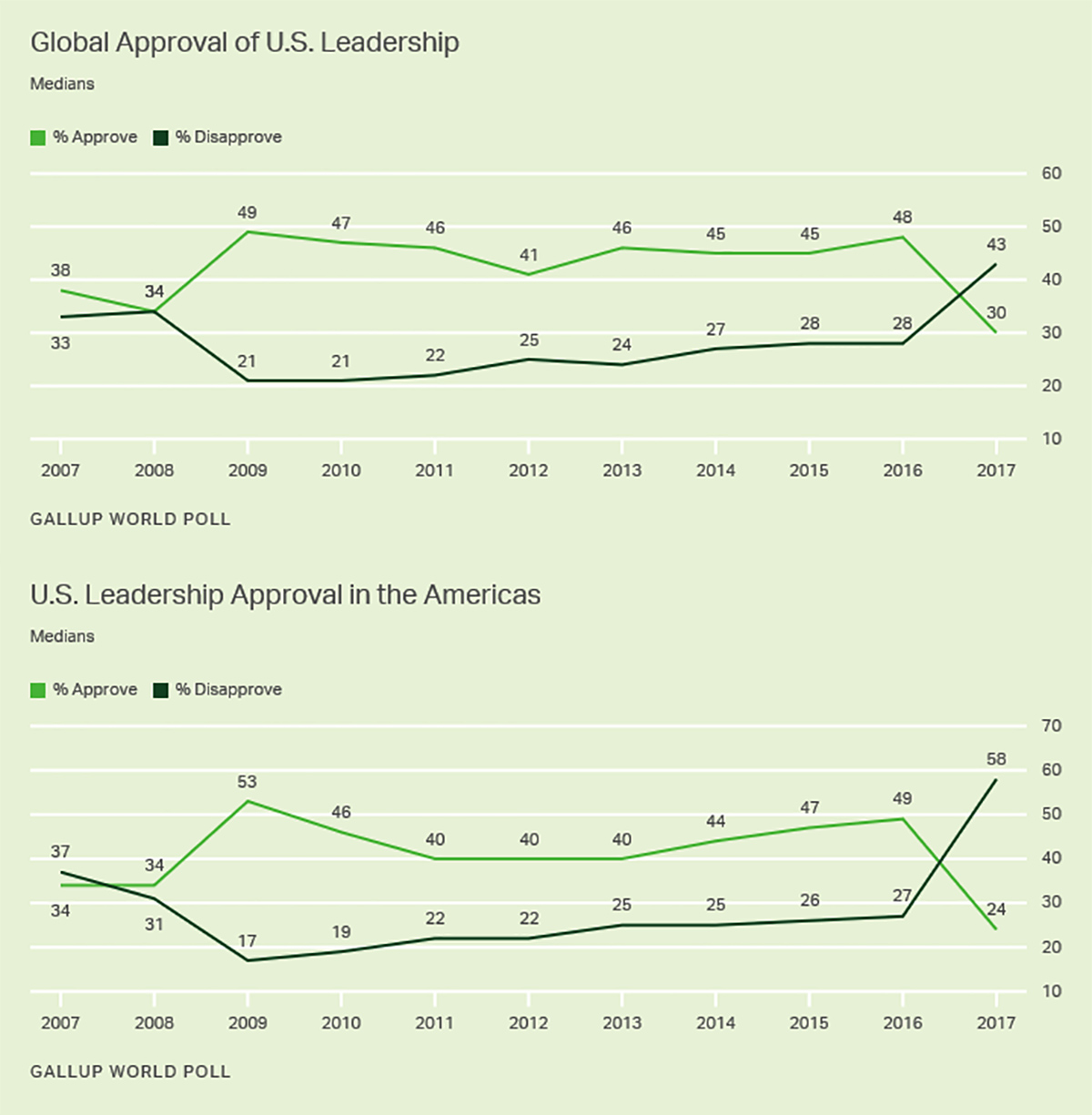 US Leadership Approval Gallup Stats