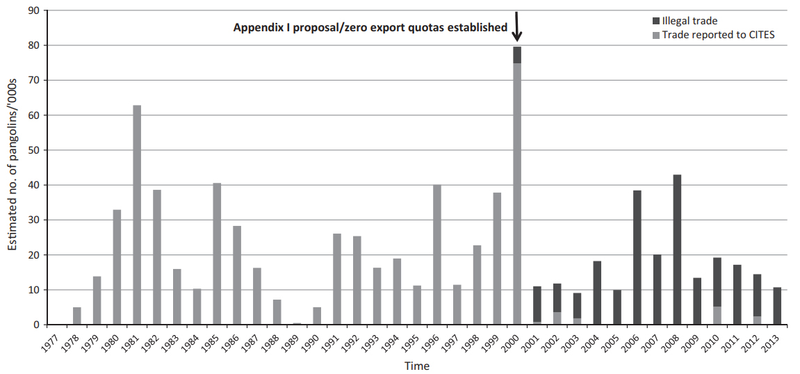 Estimated number of Asian pangolins in international trade between 1977 and 2012 as reported to CITES