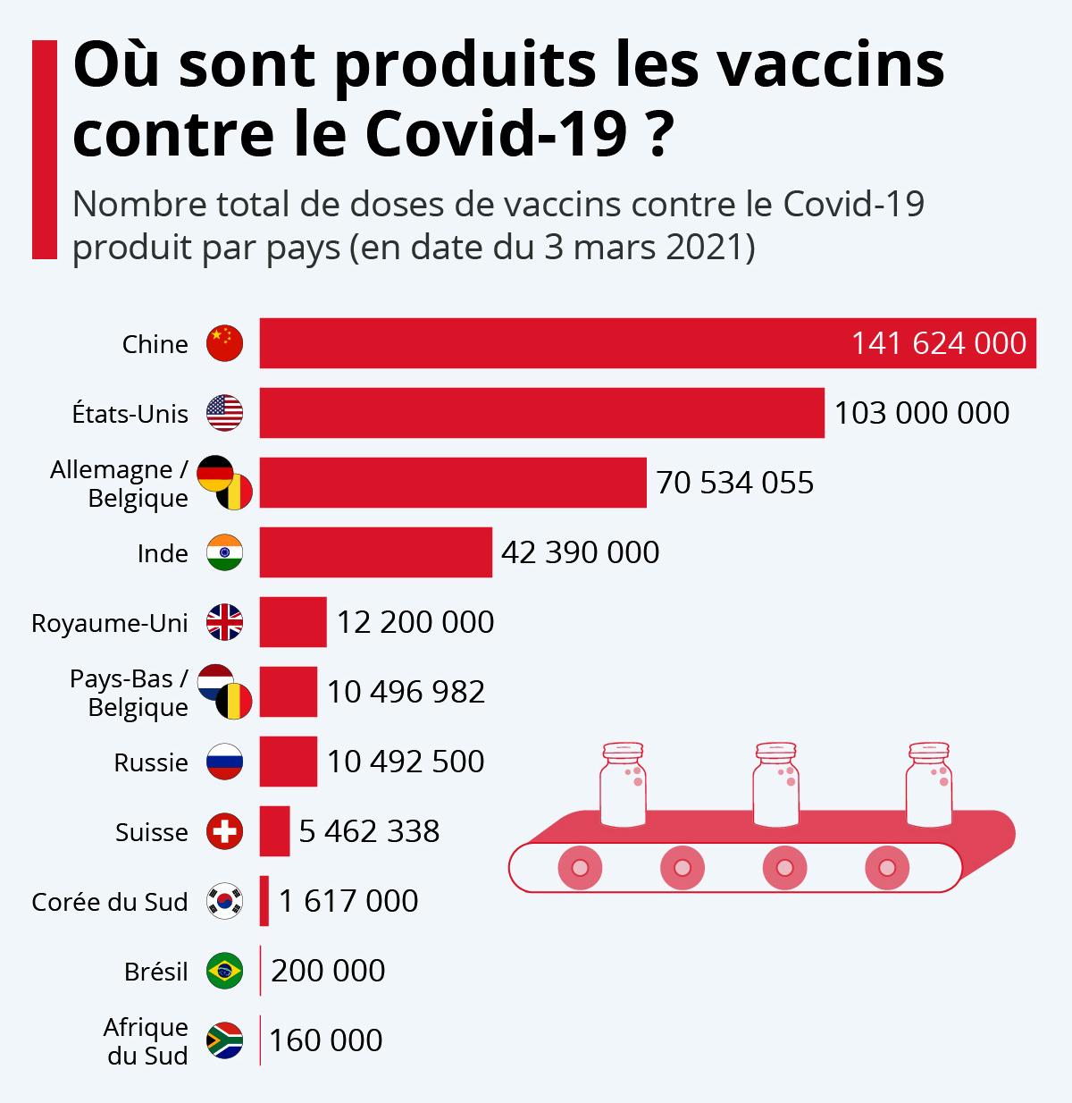 Où sont produits les vaccins contre le COVID-19