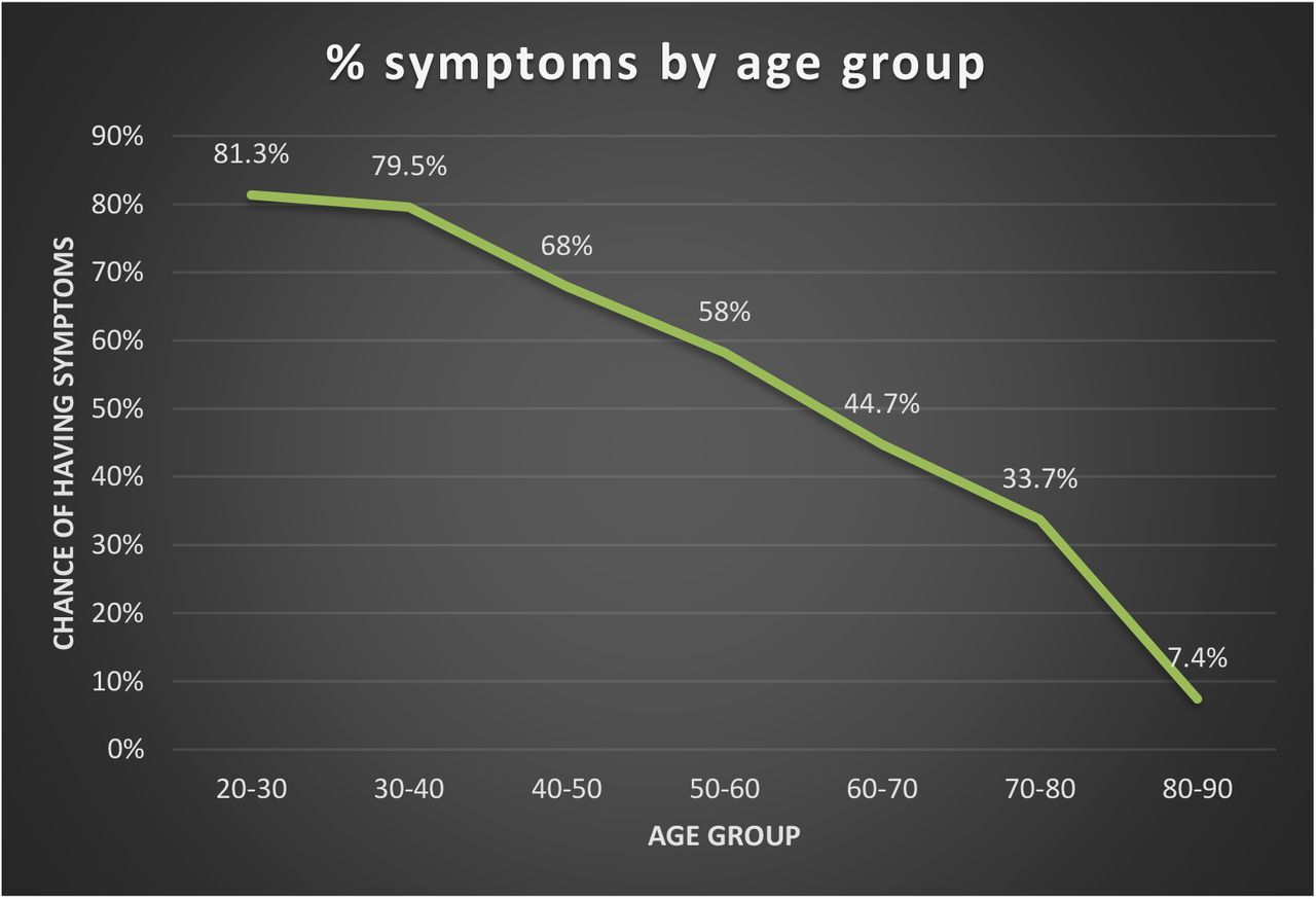 Percentage symptoms by age