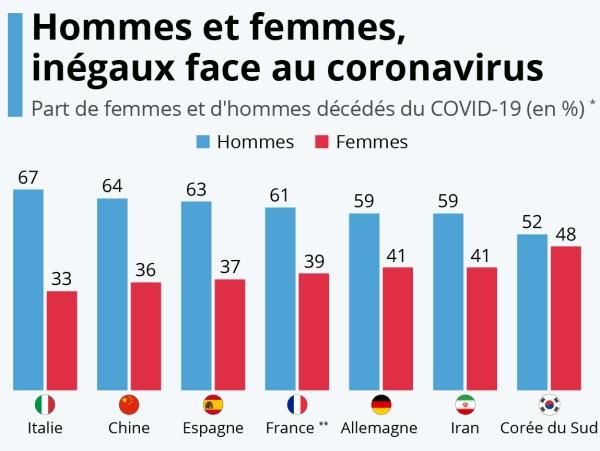 Une disparité qui pose question les hommes meurent plus du #COVID19 que les femmes malgré le fait qu'ils aient été contaminés